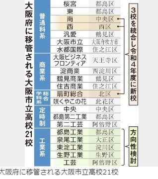 ボクの母校「大阪市立高校」はどうなるのでしょう